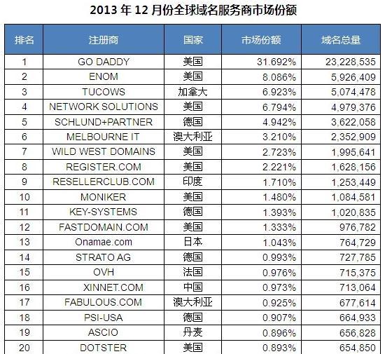 2013年12月全球域名市场份额