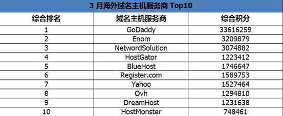 2014年3月最佳海外IDC排行